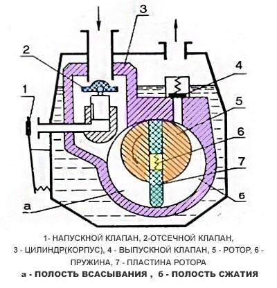 Насос 2НВР-5ДМ принцип работы