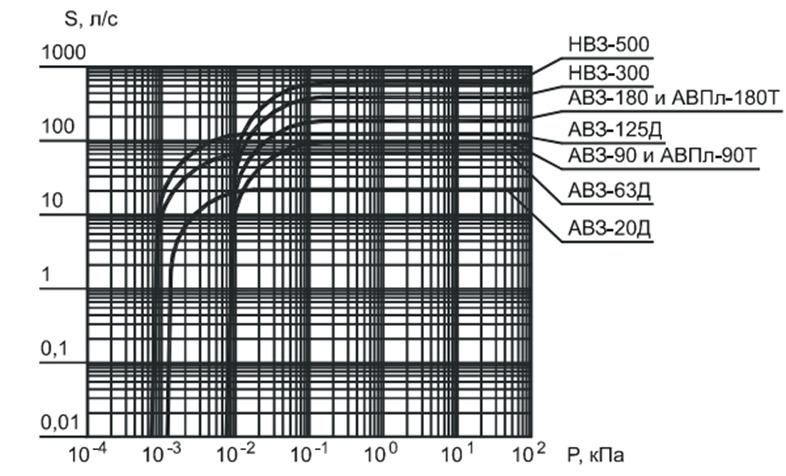 Гидравлические характеристики насосов АВЗ